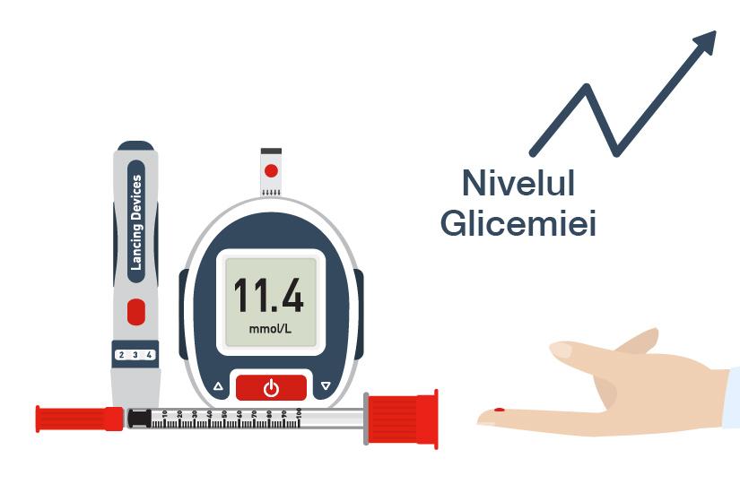 durere ridicată la nivelul glicemiei durere în mișcare în tratamentul articulației șoldului