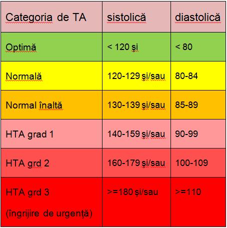 slabire hipertensiune)