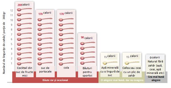 tabel calorii alimente si bauturi
